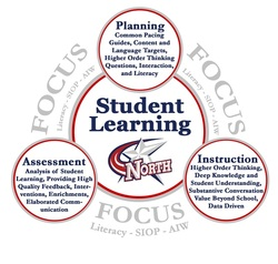 This image illustrates how our focus (AIW, SIOP, PLC, and Literacy) are all connected and build supports for ensure student learning.